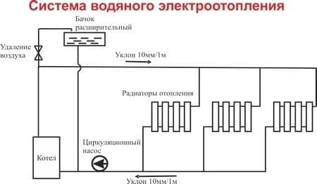 Электрокотел отопления Электромаш ЭВПМ - 9 кВТ - фото 6295